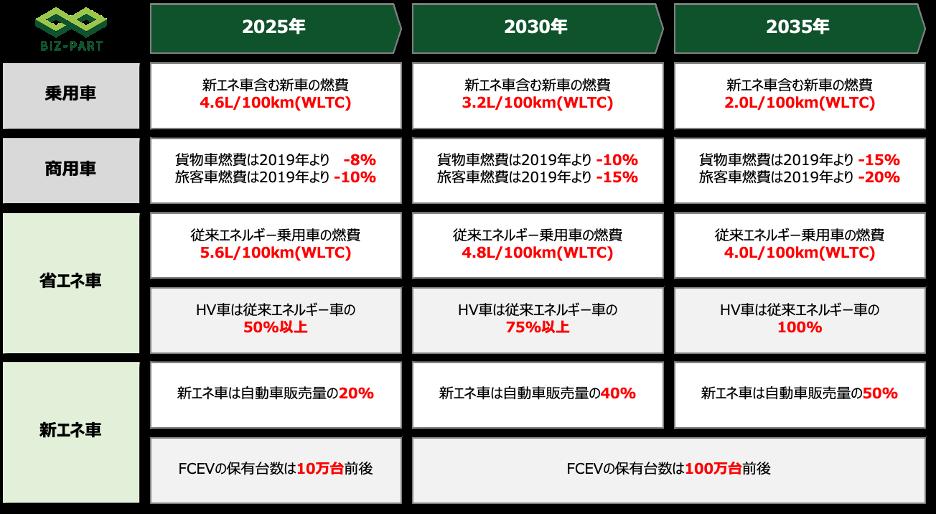 中国自動車技術ロードマップ2.0