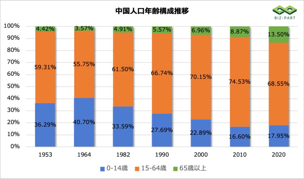 中国人口年齢構成推移